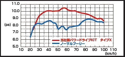 【KITACO】Power傳動套件 type X - 「Webike-摩托百貨」