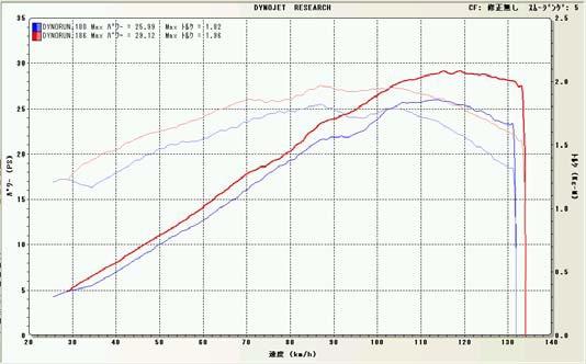 【BEET】NASSERT-R Evolution 鈦合金競賽型全段排氣管 - 「Webike-摩托百貨」