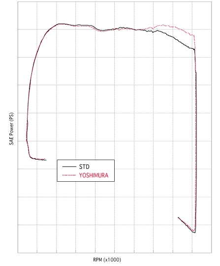 【YOSHIMURA】cyclone三角排氣管尾段 - 「Webike-摩托百貨」