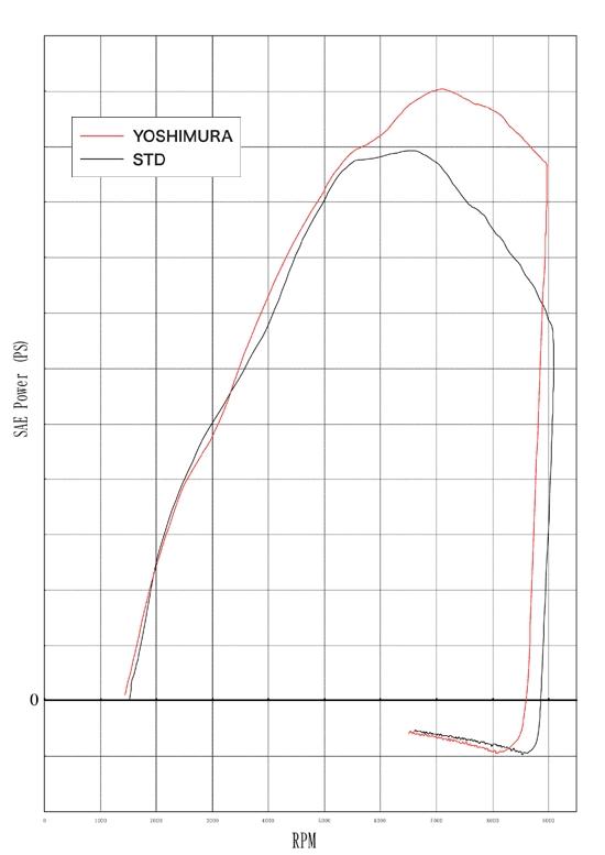 【YOSHIMURA】CYCLONE手工彎曲鈦合金全段式排氣管 - 「Webike-摩托百貨」