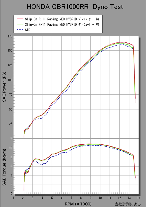 【YOSHIMURA】R-11 CYCLONE競賽型單口排氣管尾段 NeoHybrid - 「Webike-摩托百貨」