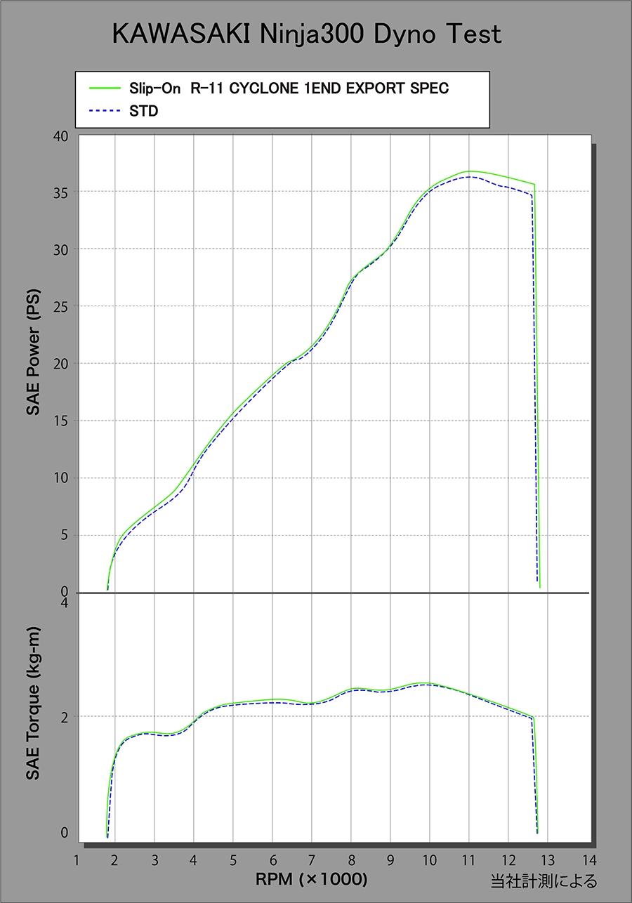 【YOSHIMURA】R-11 CYCLONE 1END EXPORT SPEC 排氣管尾段 - 「Webike-摩托百貨」