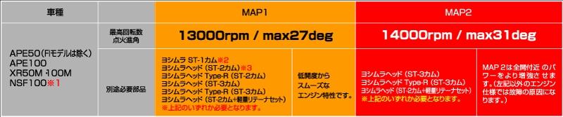 【YOSHIMURA】競賽型 C.D.I 迷你 for APE/XR/NSF - 「Webike-摩托百貨」