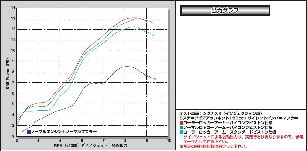 【SP武川】高壓縮活塞套件 - 「Webike-摩托百貨」