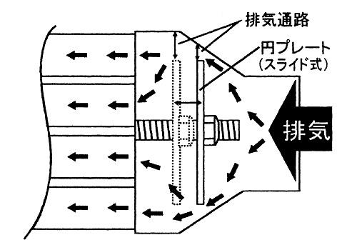 【EASYRIDERS】Machine Gun 排氣管尾段  - 「Webike-摩托百貨」