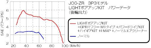【KITACO】活塞 套件(43/3R) - 「Webike-摩托百貨」