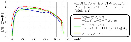【KITACO】Power傳動套件(型式X) - 「Webike-摩托百貨」