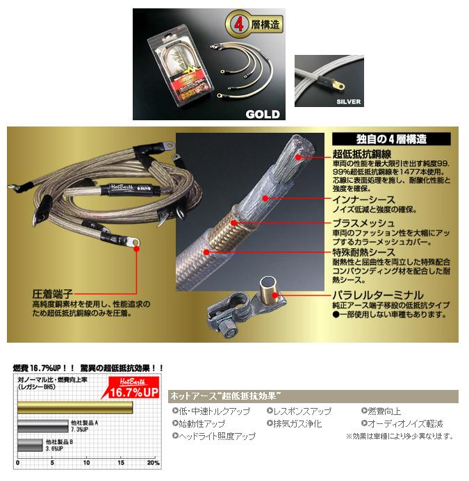 低阻抗接地線(車種專用套件)