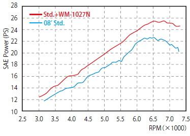 【WM】SR NEO Cabton Type不鏽鋼排氣管尾段含固定架組 - 「Webike-摩托百貨」