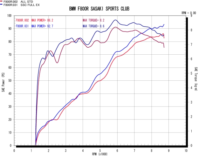 【Sasaki Sports Club】全段排氣管 (有燒色) - 「Webike-摩托百貨」