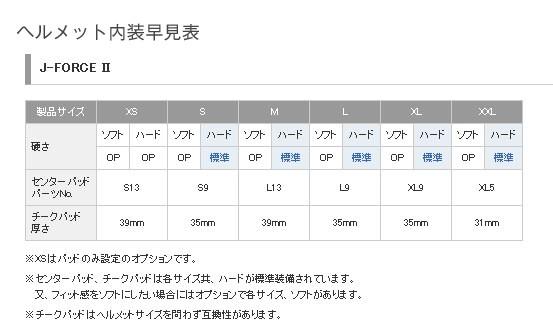 【SHOEI】J-FORCE II 中央內襯 - 「Webike-摩托百貨」