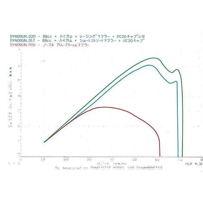 【CF POSH】Big Fin汽缸頭 加大缸徑套件 (附高角度凸輪軸) - 「Webike-摩托百貨」