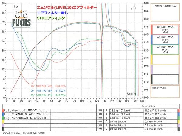 【M-SOUL】LEVEL10高流量空氣濾芯 - 「Webike-摩托百貨」