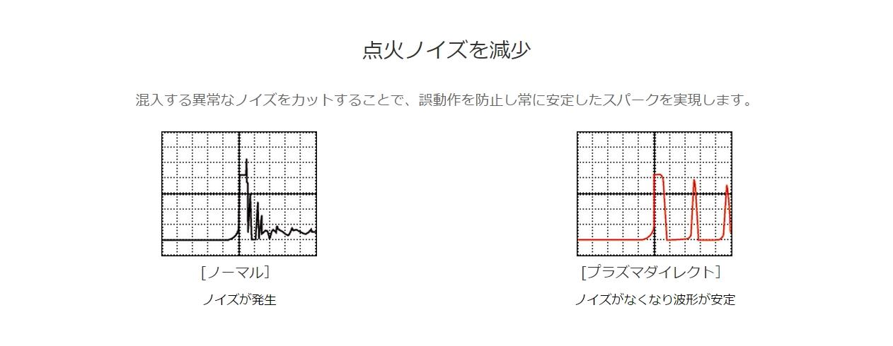 【OKADA PROJECTS】DIRECT PLASMA 直接點火套件 - 「Webike-摩托百貨」