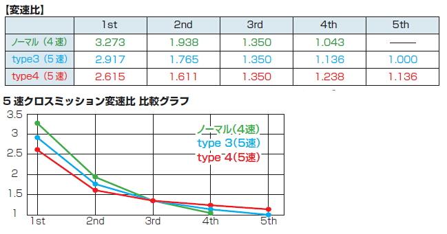 【KITACO】5速傳動總成 型式4 - 「Webike-摩托百貨」