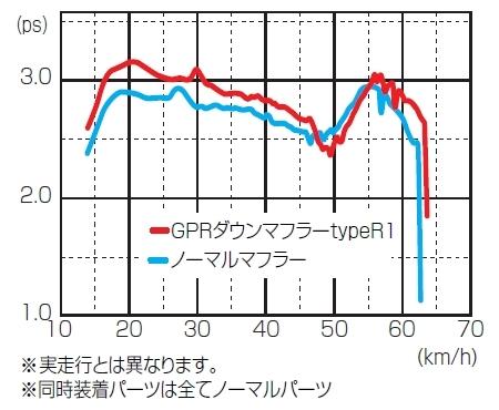 【KITACO】GPR Down Type M-1 全段排氣管 - 「Webike-摩托百貨」