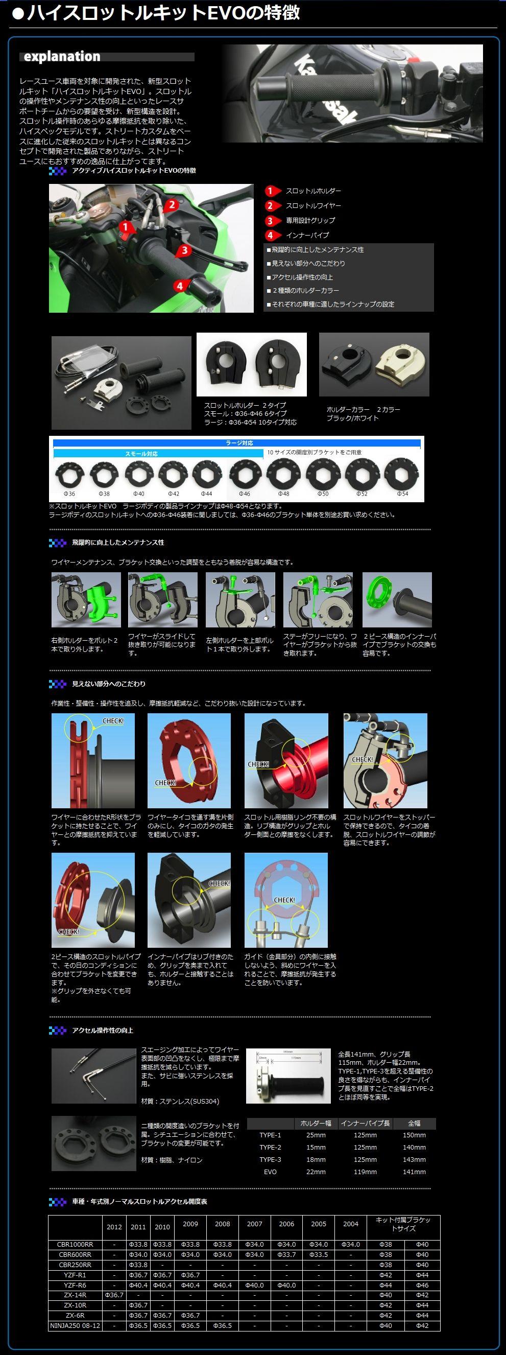 【ACTIVE】EVO 快速油門套件 - 「Webike-摩托百貨」