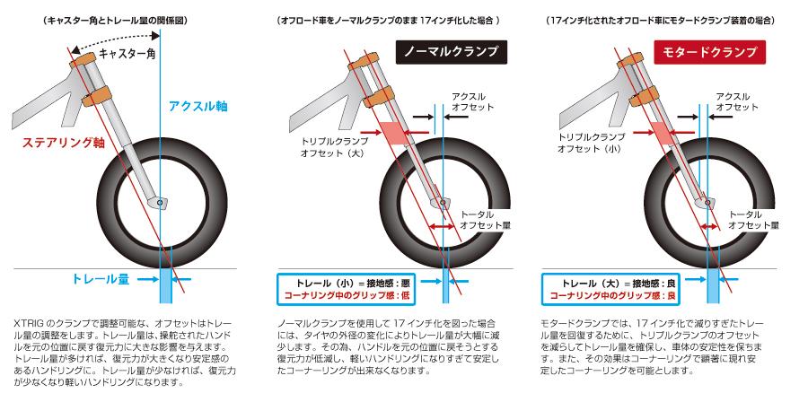 【XTRIG】三角台套件 - 「Webike-摩托百貨」