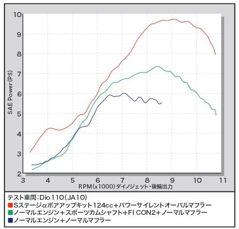 【SP武川】S Stageα 加大缸徑套件 (φ53.5mm/124cc) - 「Webike-摩托百貨」