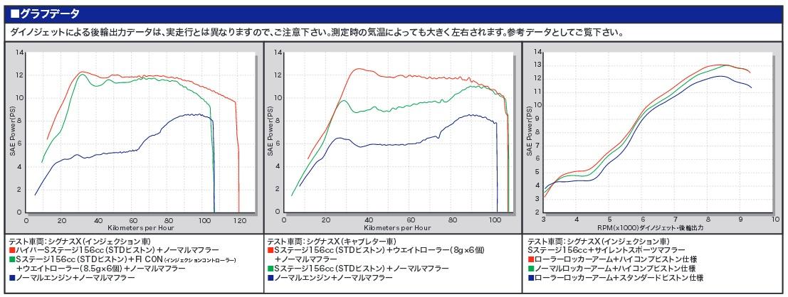 【SP武川】Hyper S Stage+D 156cc 自動 減壓 - 「Webike-摩托百貨」