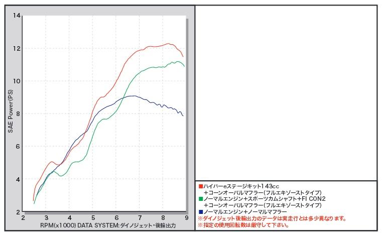 【SP武川】e-stage 143CC 加大缸徑套件 - 「Webike-摩托百貨」