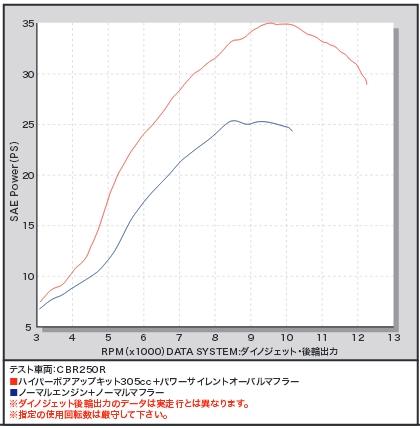 【SP武川】Hyper 加大缸徑套件 305cc - 「Webike-摩托百貨」