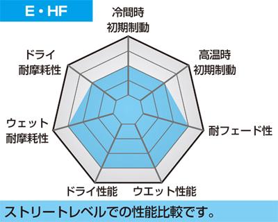 【SBS】510HF 道路版 陶瓷煞車來令片