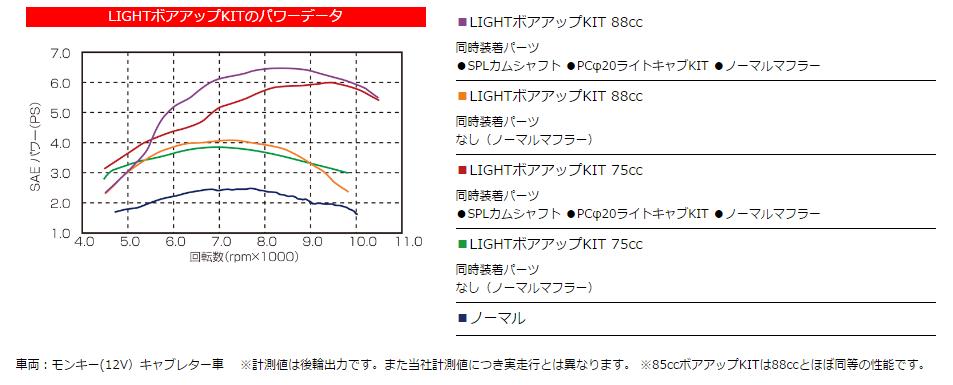【KITACO】75cc LIGHT加大缸徑套件 - 「Webike-摩托百貨」
