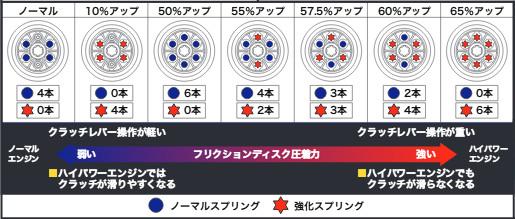 【SP武川】6片式強化離合器套件 - 「Webike-摩托百貨」