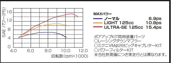 【KITACO】125cc ULTRA-SE 升級套件 - 「Webike-摩托百貨」