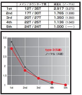 【KITACO】ULTRA傳動套件 X3-型式(銀色離合器蓋) - 「Webike-摩托百貨」