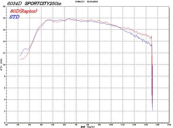 【RPM】80D-RAPTOR 全段排氣管(鈦合金消音器) - 「Webike-摩托百貨」