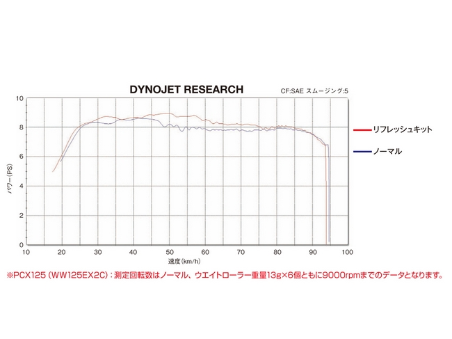 【DAYTONA】傳動維修套件 - 「Webike-摩托百貨」