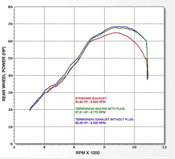 【TERMIGNONI】全段排氣管套件 (碳纖維端蓋) - 「Webike-摩托百貨」