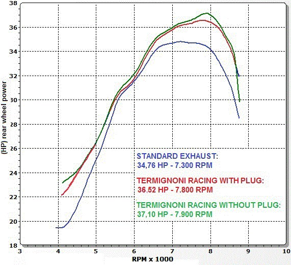 【TERMIGNONI】2x1 STR 全段排氣管套件 (碳纖維端蓋) - 「Webike-摩托百貨」