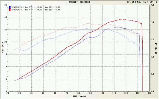 【BEET】NASSERT-R Evo ST競賽型全段排氣管 - 「Webike-摩托百貨」