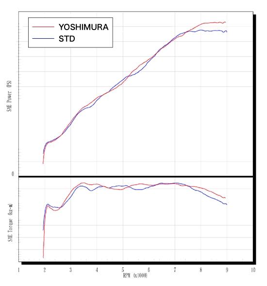 【YOSHIMURA】手工彎管CYCLONE鈦合金全段排氣管 - 「Webike-摩托百貨」