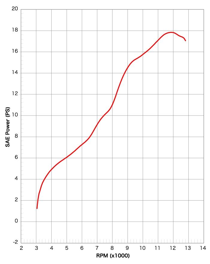 【YOSHIMURA】Tri-Cone鈦合金 CYCLONE 碳纖維尾蓋排氣管 - 「Webike-摩托百貨」