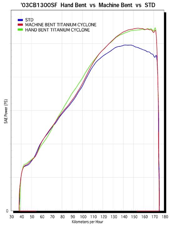 【YOSHIMURA】cyclone機械加工彎管鈦合金全段式排氣管 - 「Webike-摩托百貨」