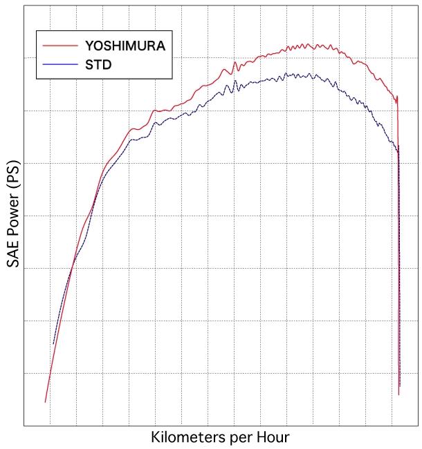 【YOSHIMURA】Oval-Cone CYCLONE 全段排氣管 - 「Webike-摩托百貨」