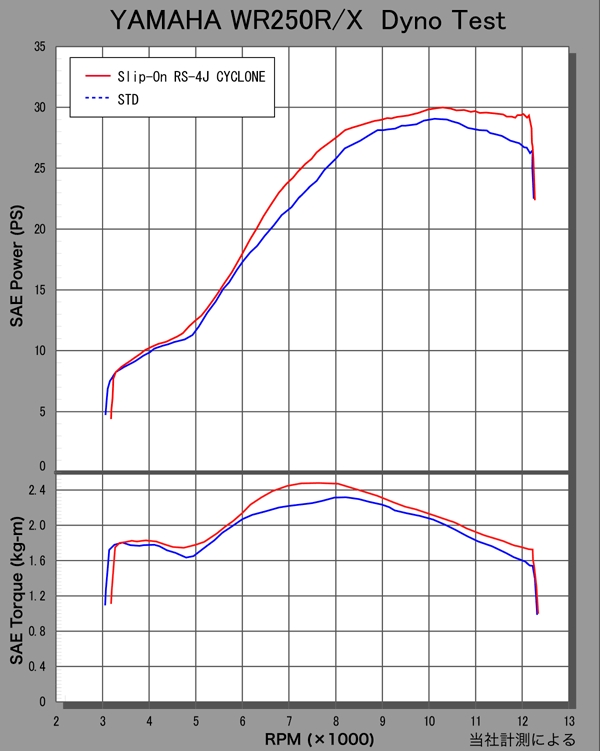 【YOSHIMURA】RS-4JCYCLONE EXPORT SPEC(碳纖維尾蓋)排氣管尾段 - 「Webike-摩托百貨」