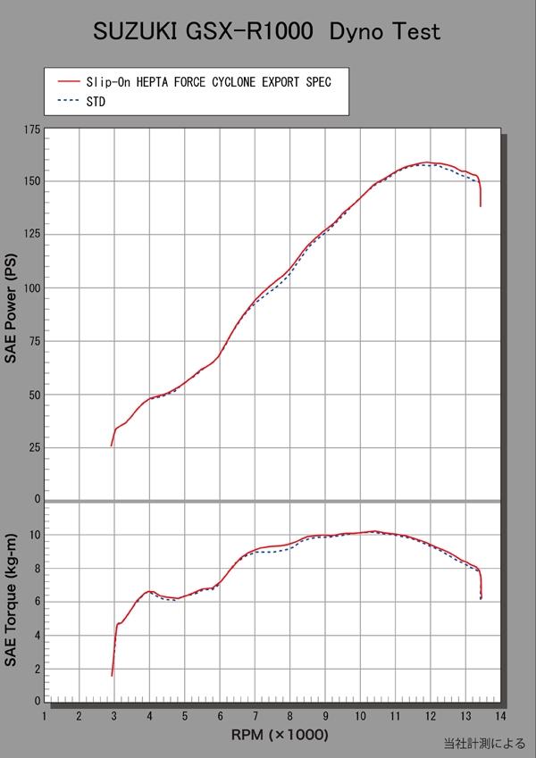 【YOSHIMURA】HEPTA FORCE CYCLONE EXPORT SPEC 排氣管尾段(碳纖維尾蓋) - 「Webike-摩托百貨」