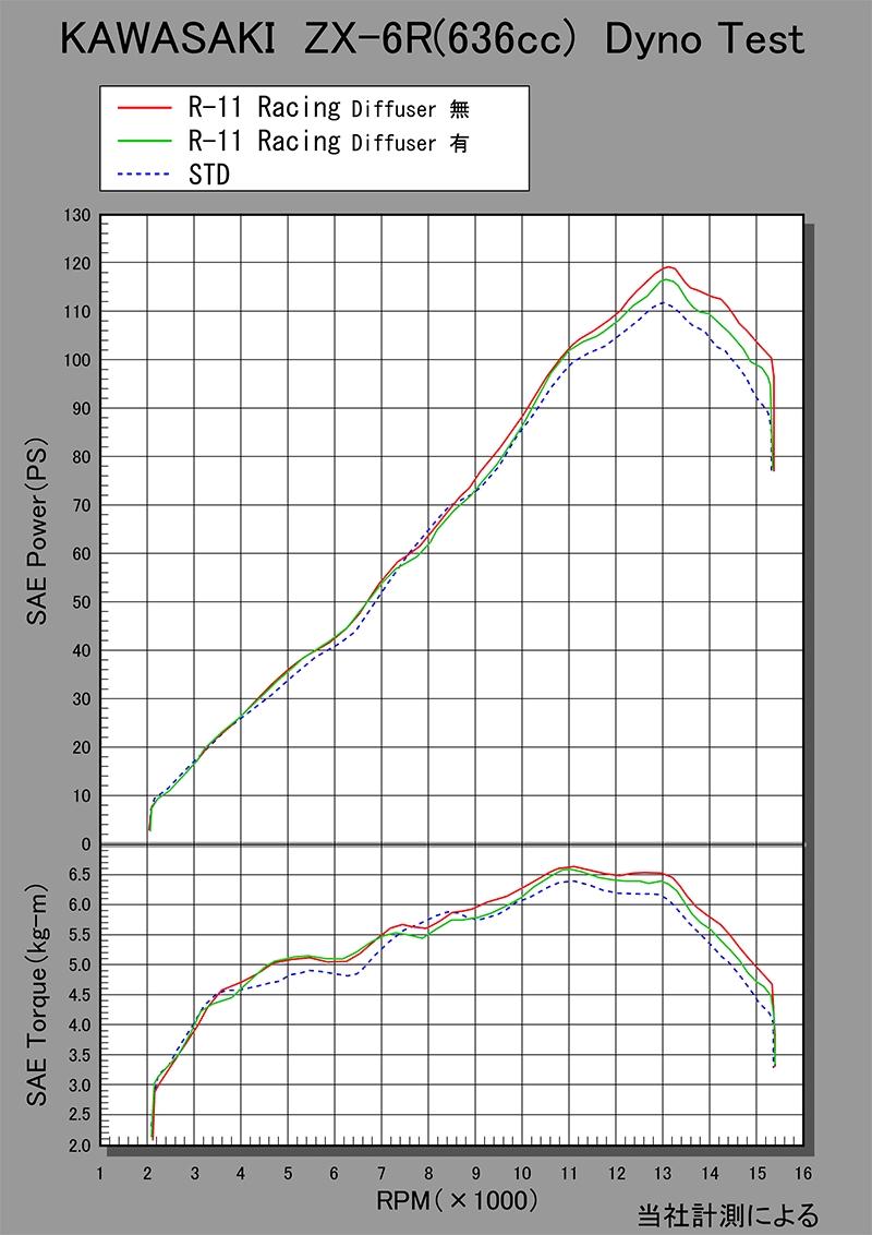 【YOSHIMURA】R-11 RACING CYCLONE 1NEO HYBRID 全段排氣管 - 「Webike-摩托百貨」