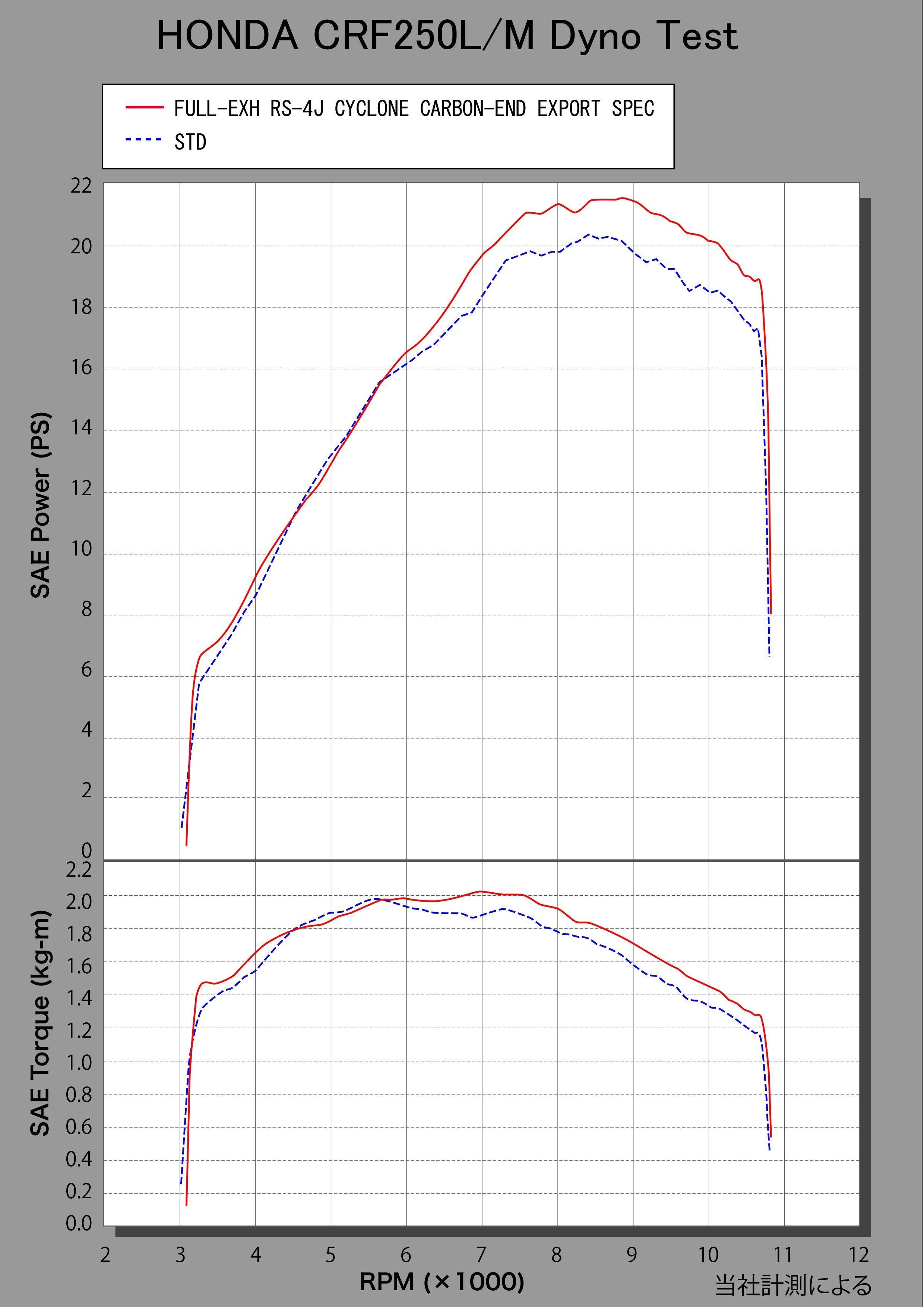 【YOSHIMURA】RS-7JCYCLONE  EXPORT SPEC 碳纖維尾蓋全段排氣管 - 「Webike-摩托百貨」