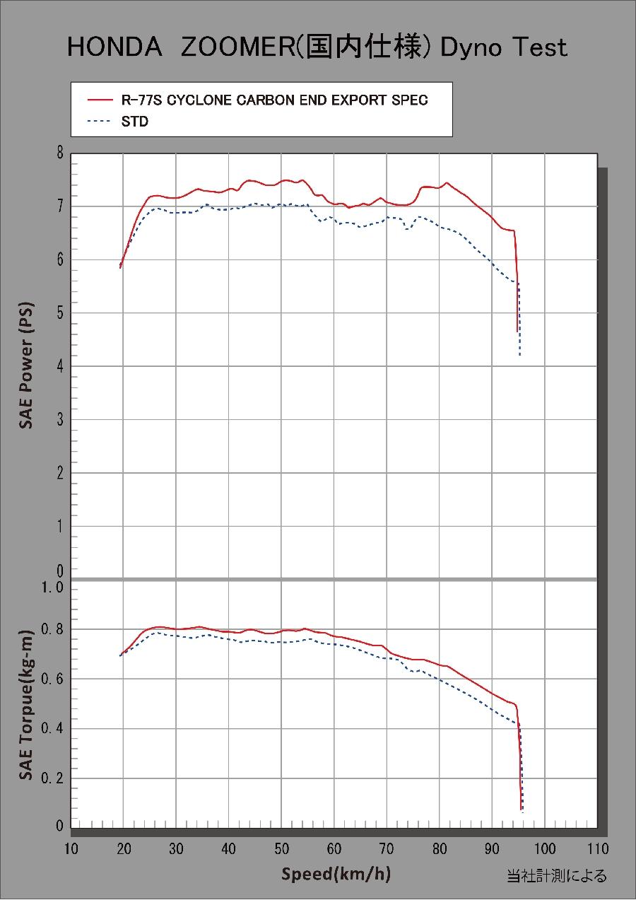 【YOSHIMURA】R-77S CYCLONE EXPORT SPEC 全段排氣管(碳纖維尾蓋) - 「Webike-摩托百貨」