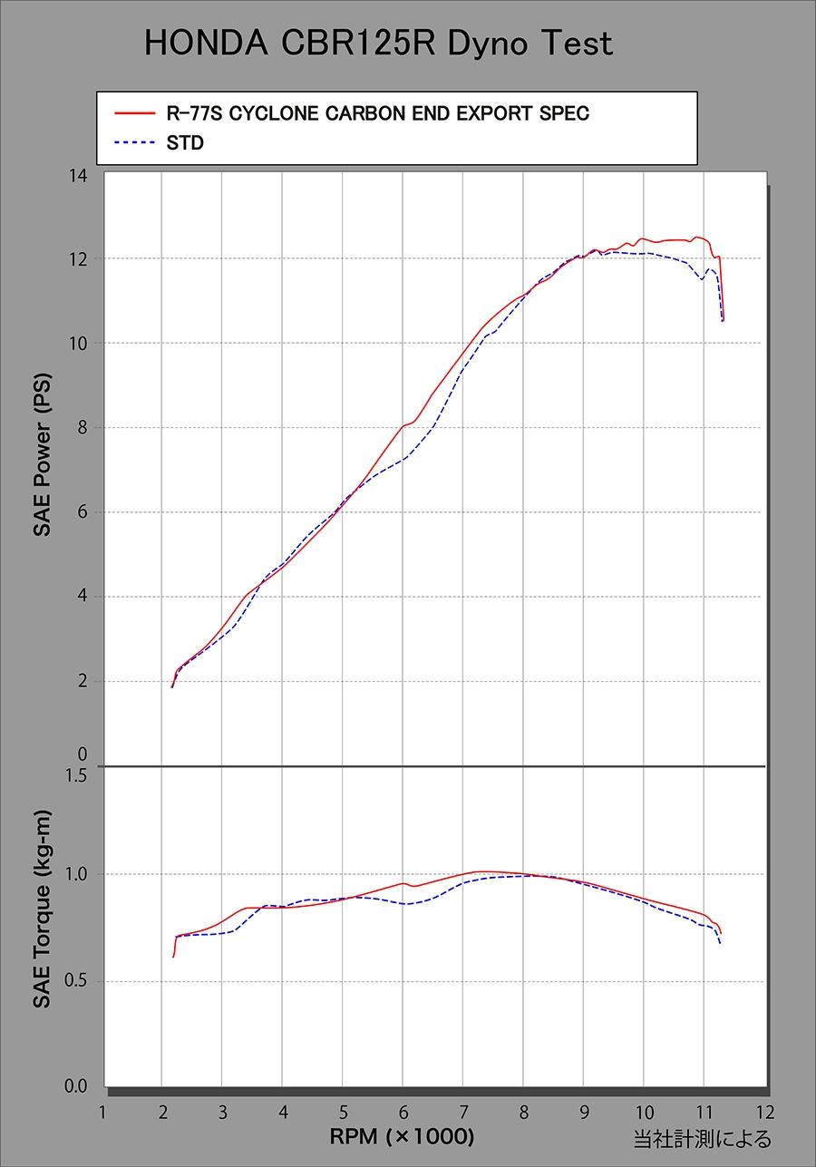 【YOSHIMURA】機械彎管加工 R-77S CYCLONE EXPORT SPEC 全段排氣管 碳纖維尾蓋 - 「Webike-摩托百貨」