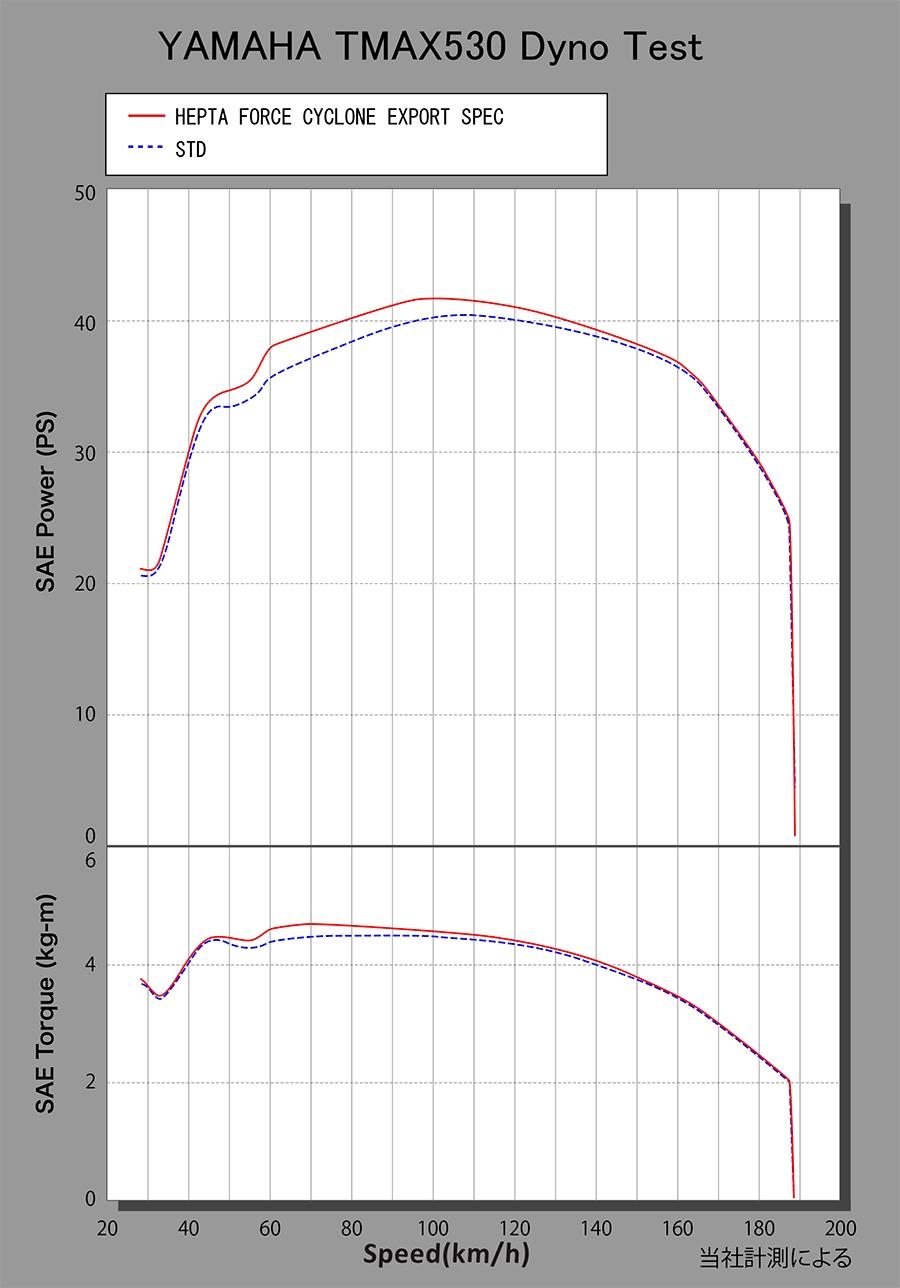 【YOSHIMURA】HEPTA FORCE CYCLONE EXPORT SPEC 全段排氣管 - 「Webike-摩托百貨」