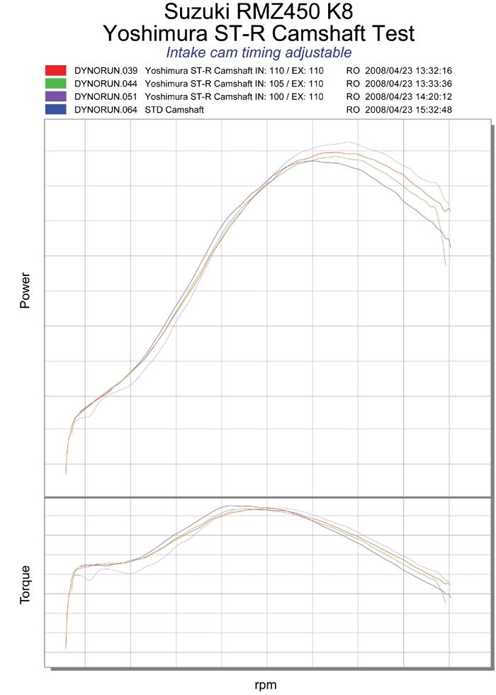 【YOSHIMURA】ST-R 凸輪軸組 - 「Webike-摩托百貨」