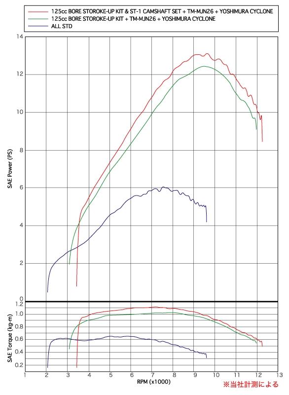 【YOSHIMURA】加大缸徑行程套件 (125cc)&凸輪軸 (ST-1) 組 - 「Webike-摩托百貨」