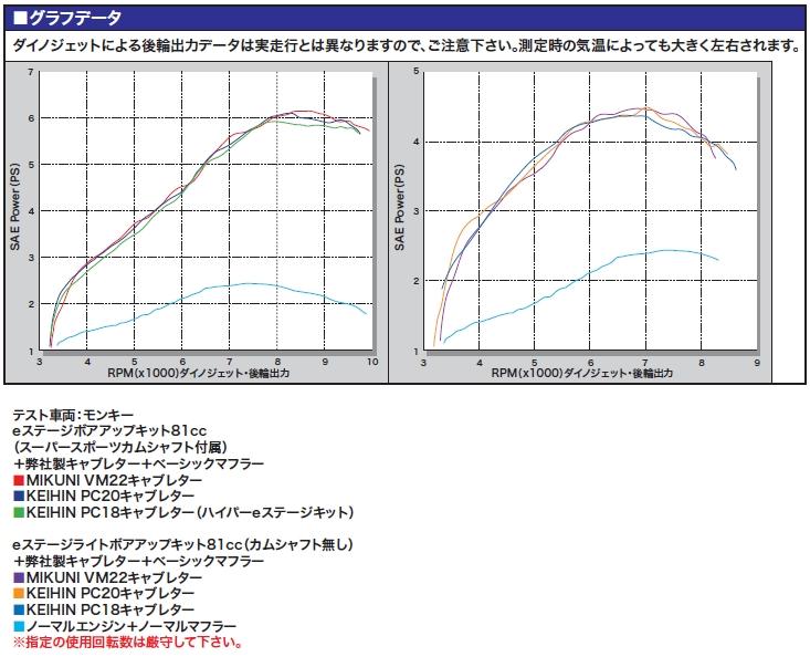 【SP武川】Hyper E-Stage  81cc加大缸徑套件 - 「Webike-摩托百貨」